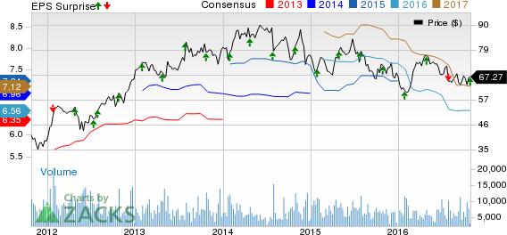 Eastman Chemical (EMN) Q3 Earnings Top Estimates, Sales Lag