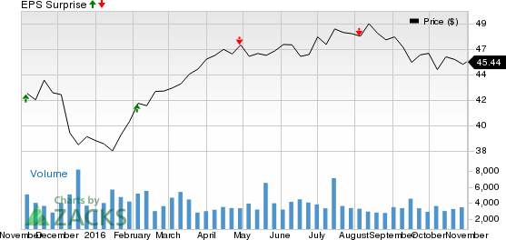 Can BCE Inc. (BCE) Spring a Surprise this Earnings Season?