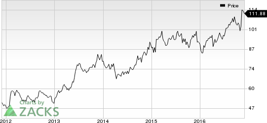Is CME Group (CME) Eyeing LSE's French Clearing Business?