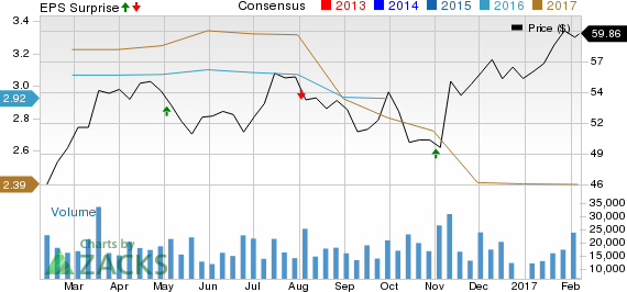 Emerson (EMR) Beats Q1 Earnings, Top Line Weak