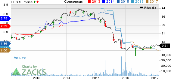 Iconix (ICON) Q4 Earnings: Will the Stock Likely Disappoint?