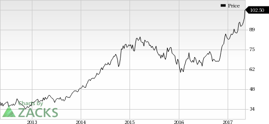 Marriott (MAR) Shows Strength: Stock Adds 6.4% in Session
