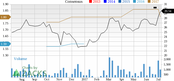 Noah Holdings (NOAH) Looks Good: Stock Adds 5.2% in Session