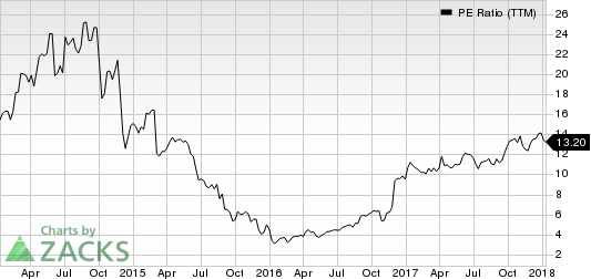 Greenbrier Companies, Inc. (The) PE Ratio (TTM)