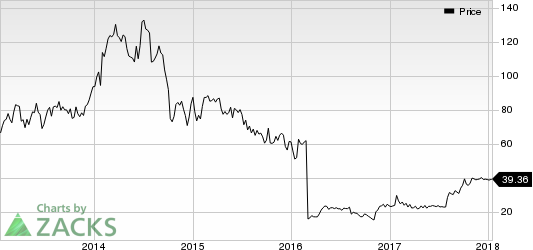 Manitowoc Company, Inc. (The) Price