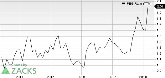 Generac Holdlings Inc. PEG Ratio (TTM)