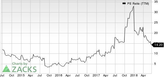 Top Ranked Value Stocks to Buy for June 20th: Rayonier Advanced Materials (RYAM)