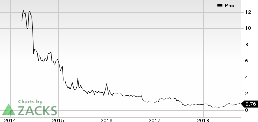 Actinium Pharmaceuticals, Inc. Price