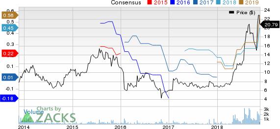 Attunity Ltd. Price and Consensus