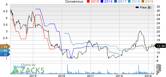 Unisys Corporation Price and Consensus