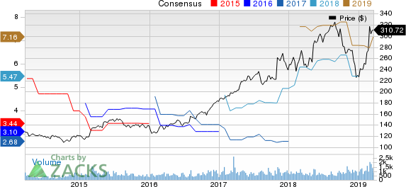 Bio-Rad Laboratories, Inc. Price and Consensus