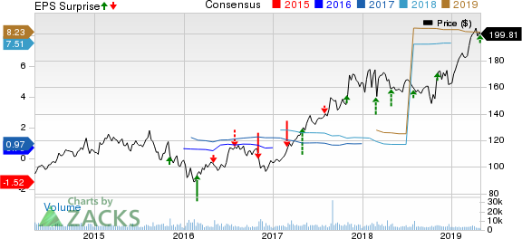 SBA Communications Corporation Price, Consensus and EPS Surprise