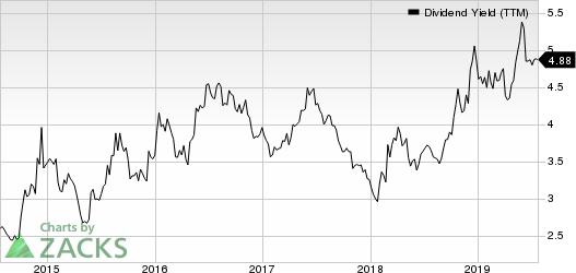 LyondellBasell Industries N.V. Dividend Yield (TTM)