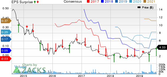 Avon Products, Inc. Price, Consensus and EPS Surprise