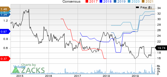 Monotype Imaging Holdings Inc. Price and Consensus