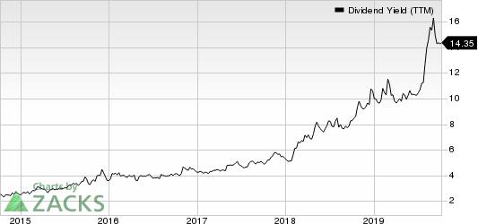 EQT Midstream Partners, LP Dividend Yield (TTM)