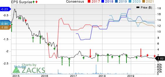 Infinity Pharmaceuticals, Inc. Price, Consensus and EPS Surprise