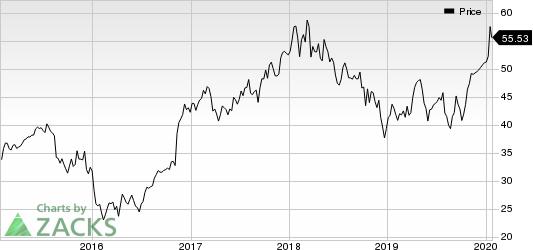 Morgan Stanley Price