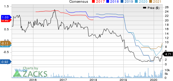 Nautilus Group, Inc. (The) Price and Consensus
