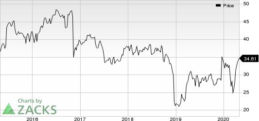 Conagra Brands Inc. Price