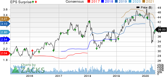 Comcast Corporation Price, Consensus and EPS Surprise