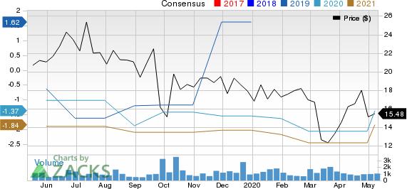 Akcea Therapeutics Inc Price and Consensus