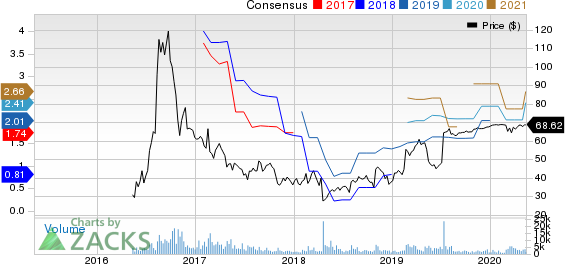 Acacia Communications Inc Price and Consensus