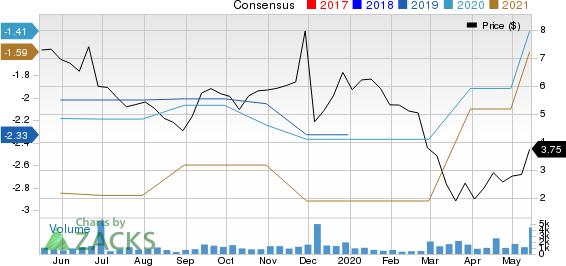 Aldeyra Therapeutics, Inc. Price and Consensus