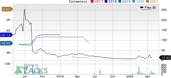 NeuroBo Pharmaceuticals, Inc. Price and Consensus