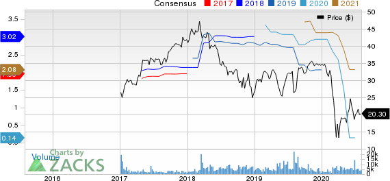Hilton Grand Vacations Inc. Price and Consensus