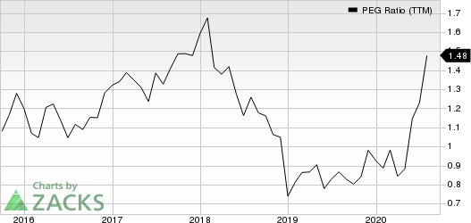 FedEx Corporation PEG Ratio (TTM)