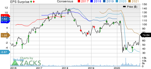 Copa Holdings, S.A. Price, Consensus and EPS Surprise