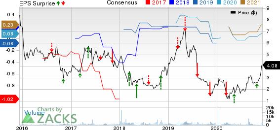 FLUENT, INC. Price, Consensus and EPS Surprise
