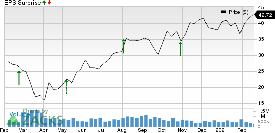 Cooper Tire & Rubber Company Price and EPS Surprise