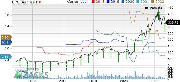 Twilio Inc. Price, Consensus and EPS Surprise