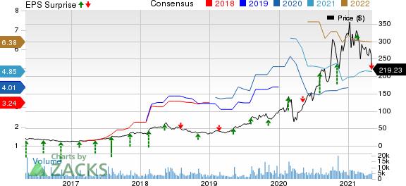 SolarEdge Technologies, Inc. Price, Consensus and EPS Surprise