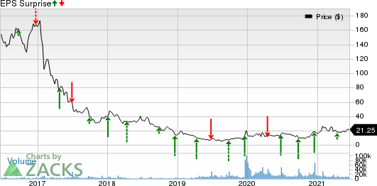 Rite Aid Corporation Price and EPS Surprise