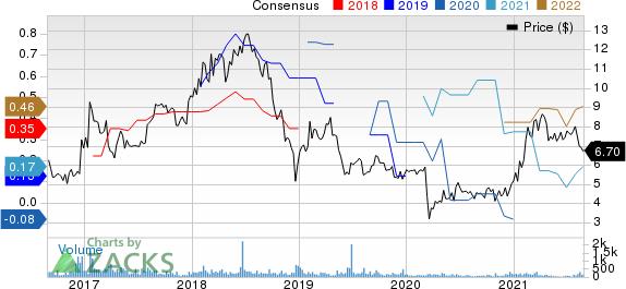 Manitex International, Inc. Price and Consensus