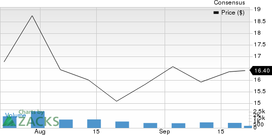 Hertz Global Holdings, Inc. Price and Consensus