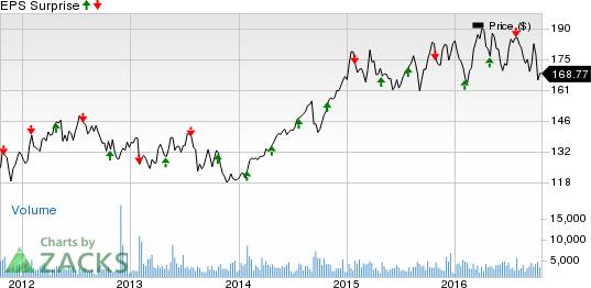AvalonBay (AVB) Likely to Beat Q3 Earnings: Stock to Gain?