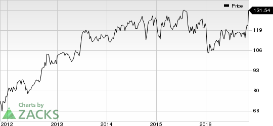 M&T Bank (MTB) Worth a Look: Stock Rises 5.1% in Session