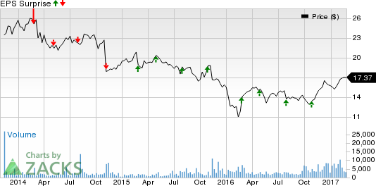 Extended Stay (STAY) Q4 Earnings: Is a Surprise in Store?