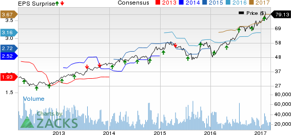 Bull of the Day: Texas Instruments (TXN)