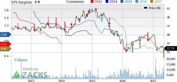 Enbridge Energy (EEP) Q1 Earnings & Revenues Beat Estimates