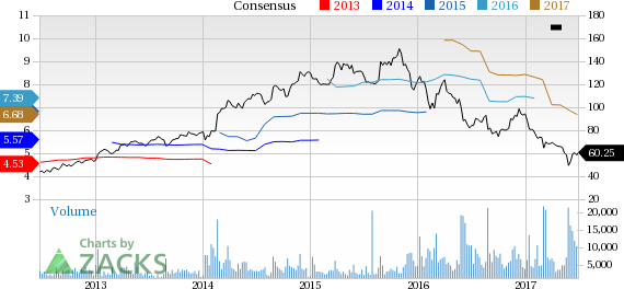 Signet Jewelers (SIG) Up 16.1% Since Earnings Report: Can It Continue?