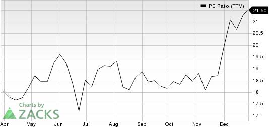 US Foods Holding Corp. PE Ratio (TTM)