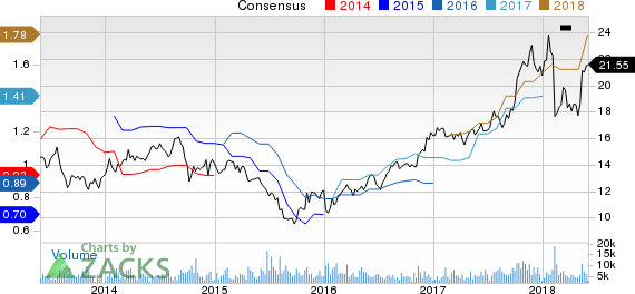 Vishay Intertechnology, Inc. Price and Consensus