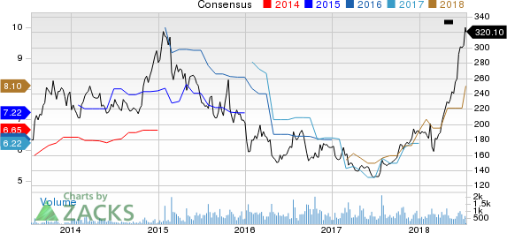 The Boston Beer Company, Inc. Price and Consensus