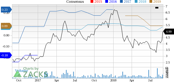 Top-Ranked Tech Stocks Trading Under $10 With Room to Run:Pixelworks, Inc. (PXLW)