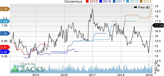 Oritani Financial Corp. Price and Consensus
